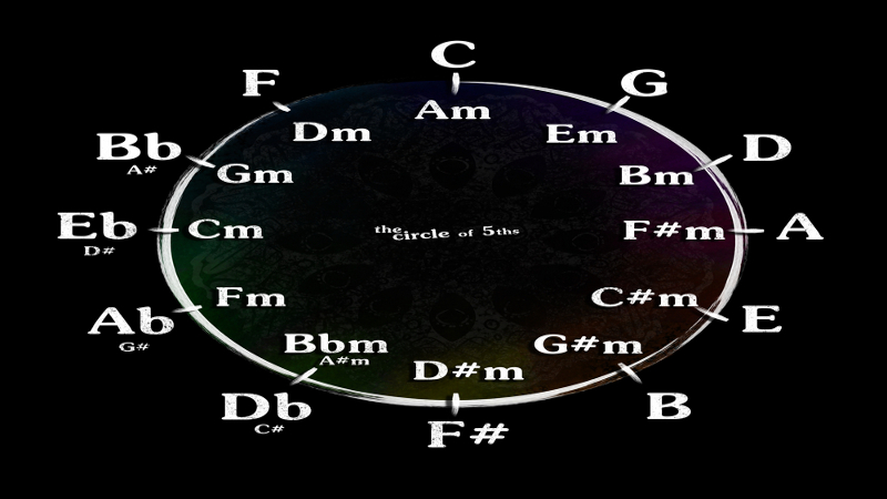 Image Result For Ap Music Theory Online Course
