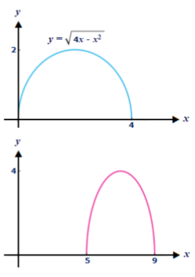 The Graph Of Y= \sqrt{4x X^2} Is Given Below. Use Transformations To Create  A Function Whose Graph Is As Shown Below.   Study.com