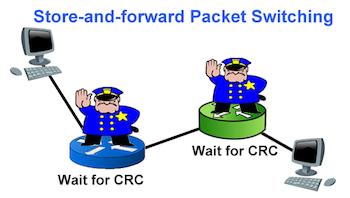 Store and Forward Packet Switching Diagram
