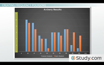 histogram of archery data