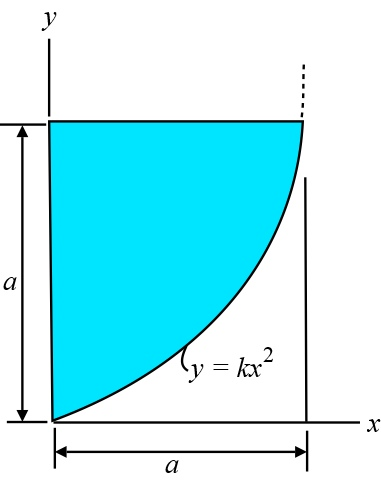 Consider the area shown in (Figure below) . Suppose that a ...