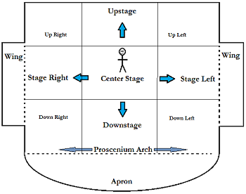 Stage Up stage movement blocking definition study com