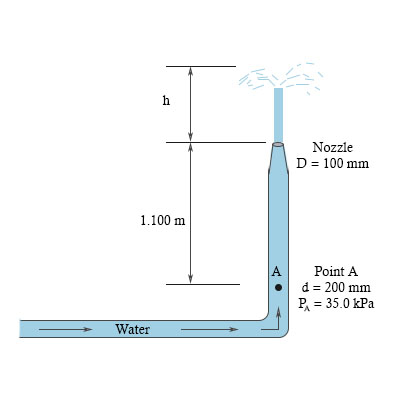 Solved For The Water Shooting Out Of The Pope And Nozzle Under Conditions Shown In The Figure Find The Height Above The Nozzle To Which The Water Jet Will Shoot I E Distance