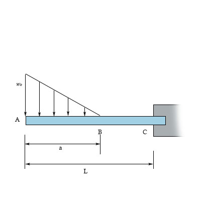 Sketch the shear and bending moment diagrams for the ... on