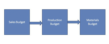 Budget Flow Diagram