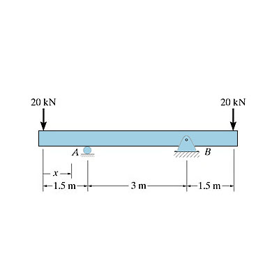The beam is subjected to the load shown in Figure 1  Determine the
