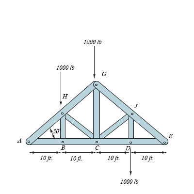 Solved: Determine the forces in members HG, BC, HB and HA using the method  of joints. please clearly indicate if the member are in tension or  compression. | Study.com