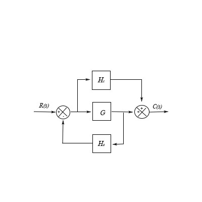 Simplify the block diagram shown in the figure. Obtain the transfer function  relating C(s) and R(s). | Study.comStudy.com
