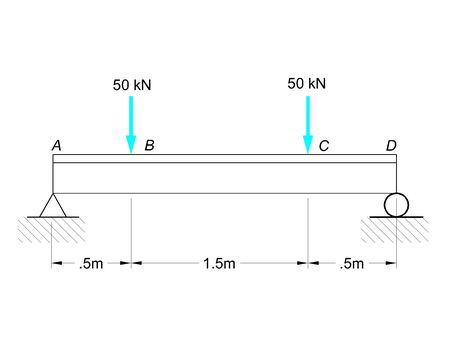 1) Two vertical forces are applied to a beam of the cross section