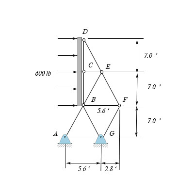 The sign boar truss is designed to support a horizontal wind