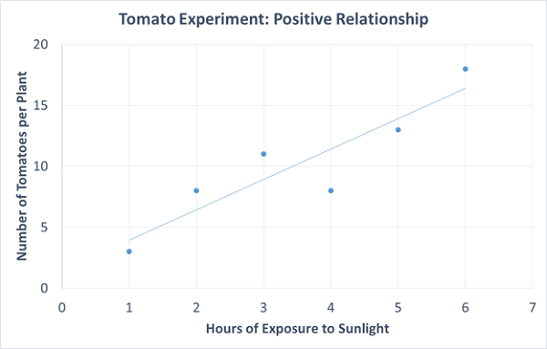 Scatter diagram definition examples study scatter diagram for tomato experiment ccuart Choice Image
