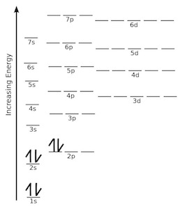 quiz \u0026 worksheet practice drawing electron orbital diagrams Orbital Notation what is wrong with this electron orbital diagram for carbon?
