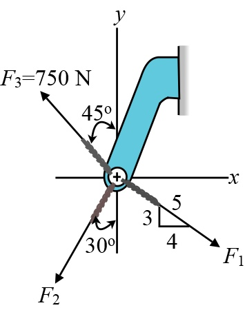 Suppose that F_1=810 N and F_2=425 N   (Figure below) Part A