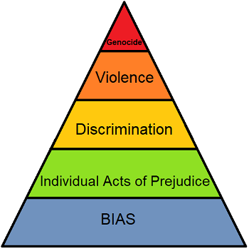 Pyramid of Hate
