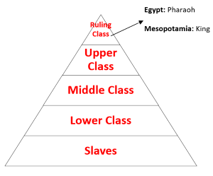 similarities and differences between mesopotamia and egypt