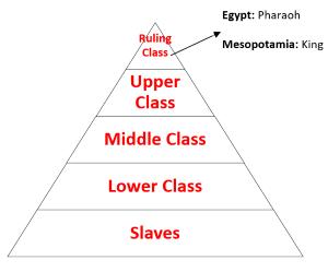 Social Class Mesopotamia | www.pixshark.com - Images ...