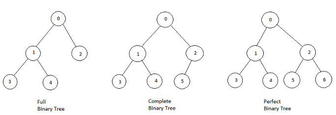 Binary Trees: Applications & Implementation | Study com
