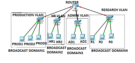 What is a VLAN? - Definition, Function & Implementation