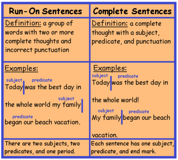 Run-On Sentences Lesson for Kids: Definition & Examples | Study.com
