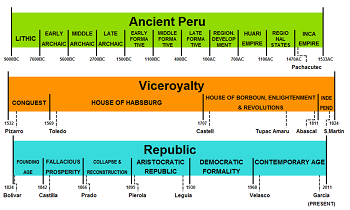 historical timelines strategies for interpretation study com