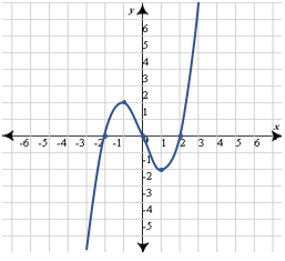 what is the end behavior of the following polynomial function - Graphing Polynomial Functions Worksheet