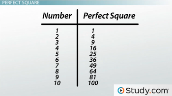table showing ten perfect squares