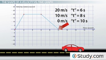 using velocity vs time graphs to describe motion video lesson transcript. Black Bedroom Furniture Sets. Home Design Ideas