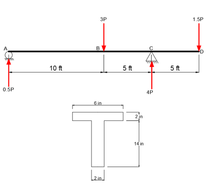Determine the largest permissible value of P for the beam