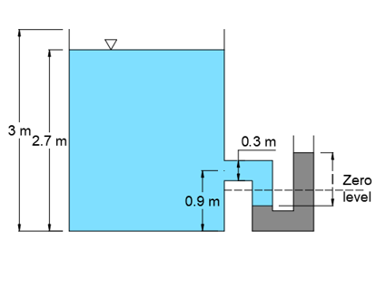 A rectangular tank, open to the atmosphere, is filled with