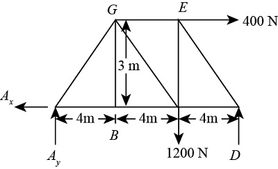 free body diagram of the truss