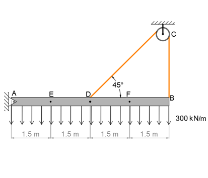 Determine the internal normal force, shear force, and moment