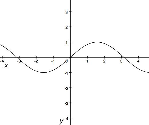 ap calculus derivatives test pdf