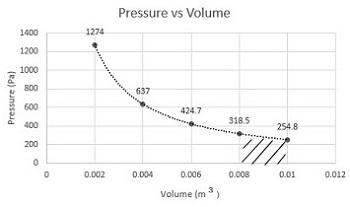 pressure  volume diagram    pressure volume diagram    definition  amp  example study com     pressure volume diagram    definition  amp  example study com
