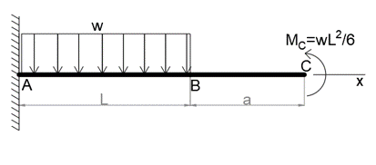 For the cantilever beam and loading shown, determine a  the