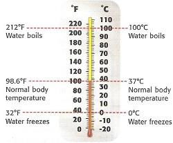 Capgo - Temperature Measurement