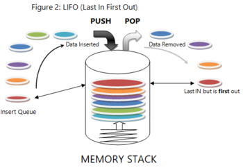 Stacks in Computer Memory: Definition & Uses | Study com