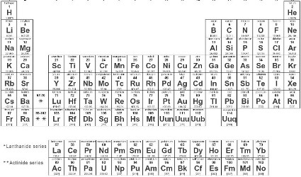 Quiz & Worksheet - SAT Chemistry Periodic Table Use | Study.com