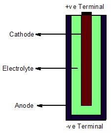 Representation Of A Battery