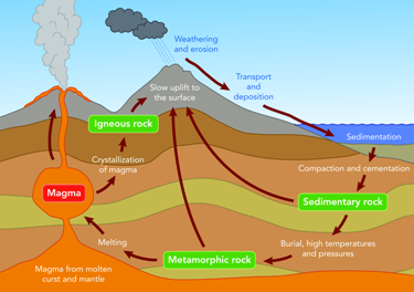 Rock Cycle Lesson For Kids Definition Amp Facts Study Com