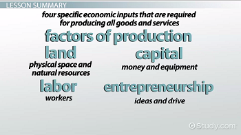 Four Factors of Production: Land, Labor, Capital & Entrepreneurship