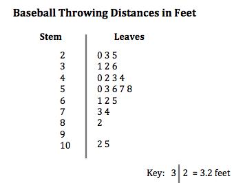 Quiz & Worksheet - Stem-and-Leaf Plots with Decimals | Study.com