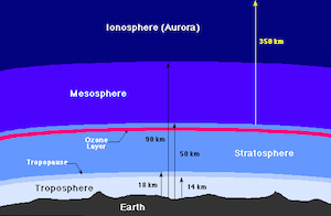 Ionosphere definition facts temperature layers study ionosphere ccuart Images