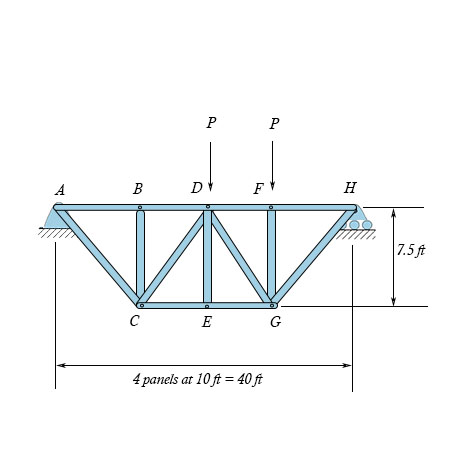 Determine the force in members BD and CD of the truss shown