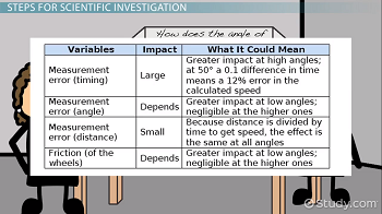 What is Scientific Investigation? - Definition, Steps