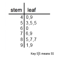 Blake Wants To Create A Stem And Leaf Plot Of The Points His Basketball Team Scored This Season These Are S 99 87 60 85 55