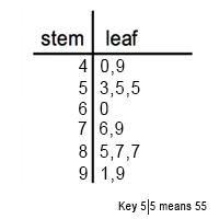 Quiz Worksheet Stem And Leaf Plots Study