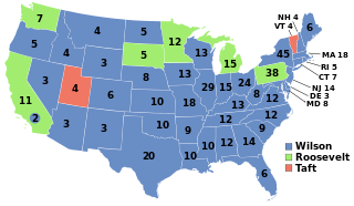 1912 US Presidential Election