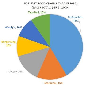 Fast Food Sales Pie Chart