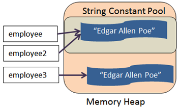 Java constant string pool objects