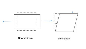 Shear Strain: Definition & Equation - Video & Lesson